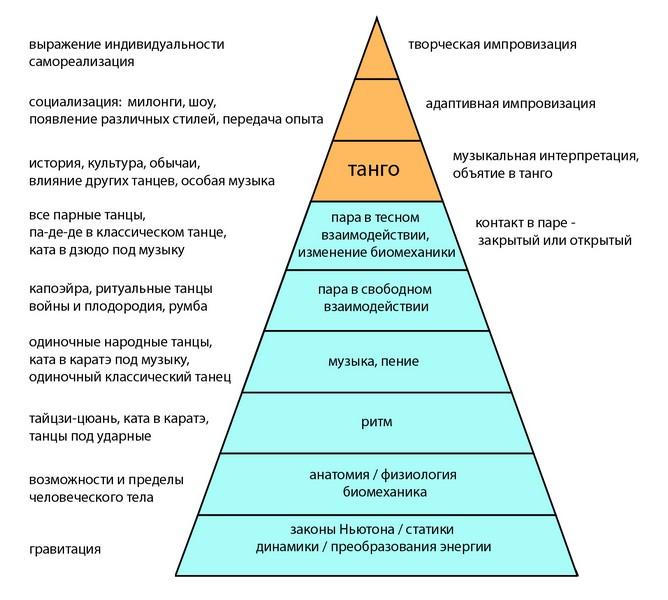 схему в виде пирамиды,